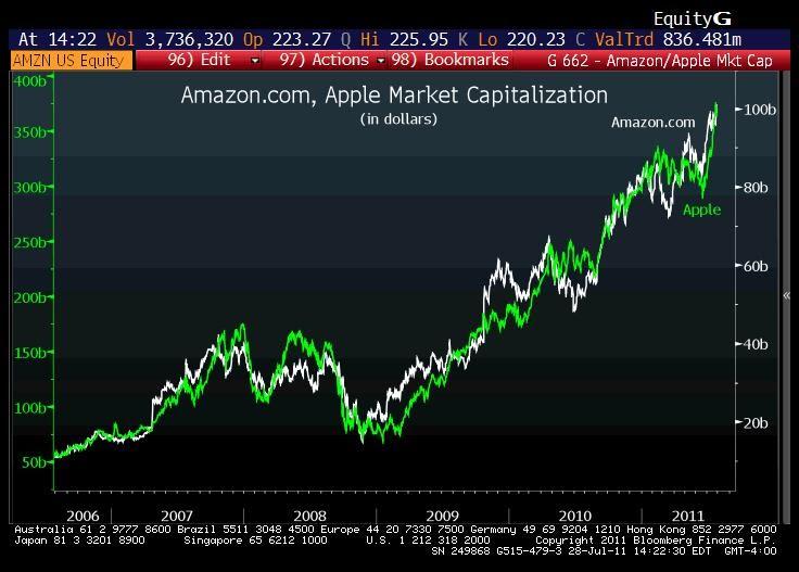 Largest Amazon Markets Amazon.com's Stock-market