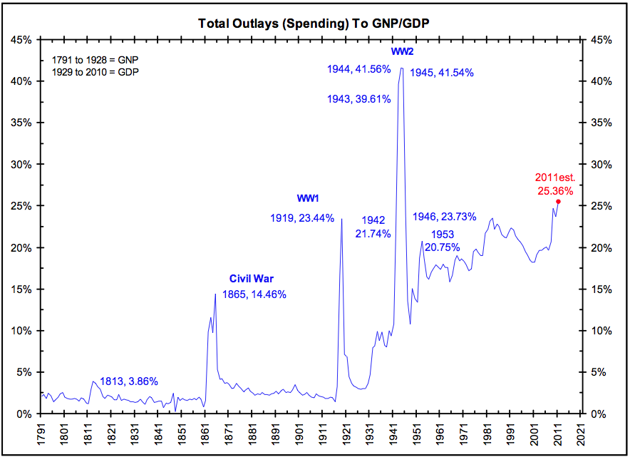 Government Spending as a Percentage of GDP