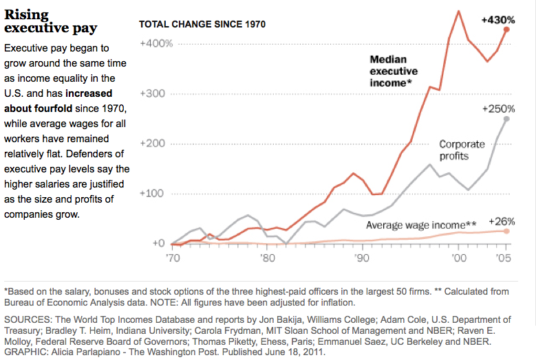 executive pay and income inequality An ordinance passed last week by the city of portland, ore, to address income  inequality with a surcharge on excessive ceo compensation.