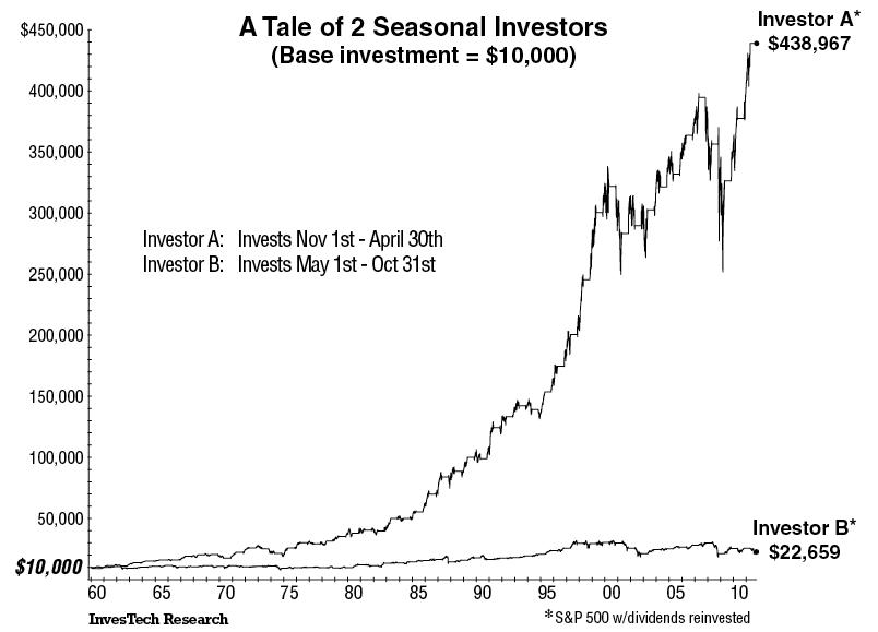 Saisonnalité en Bourse