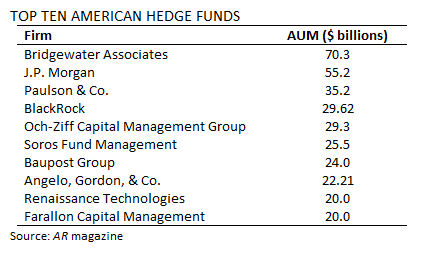 American Hedge Fund Assets = $1 4 Trillion - The Big Picture