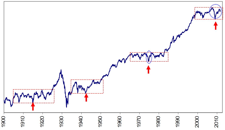 Dow Jones Average 1900 Present Log Scale Monthly