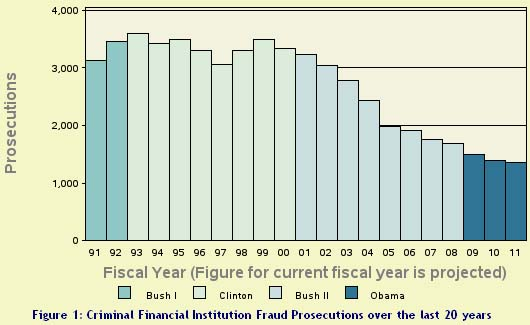 economix 15trac custom1 Obama Prosecuting Fewer Financial Crimes Than Under Reagan or Either Bush
