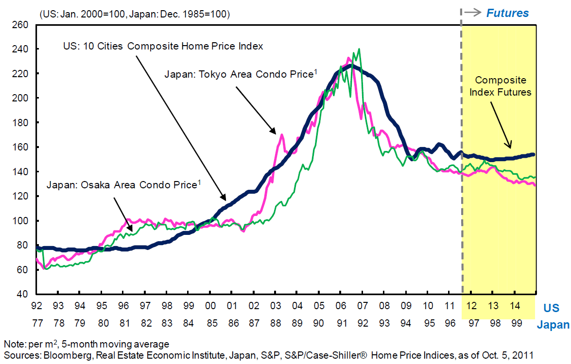 Us Housing Prices Mirror Japans Experience The Big Picture