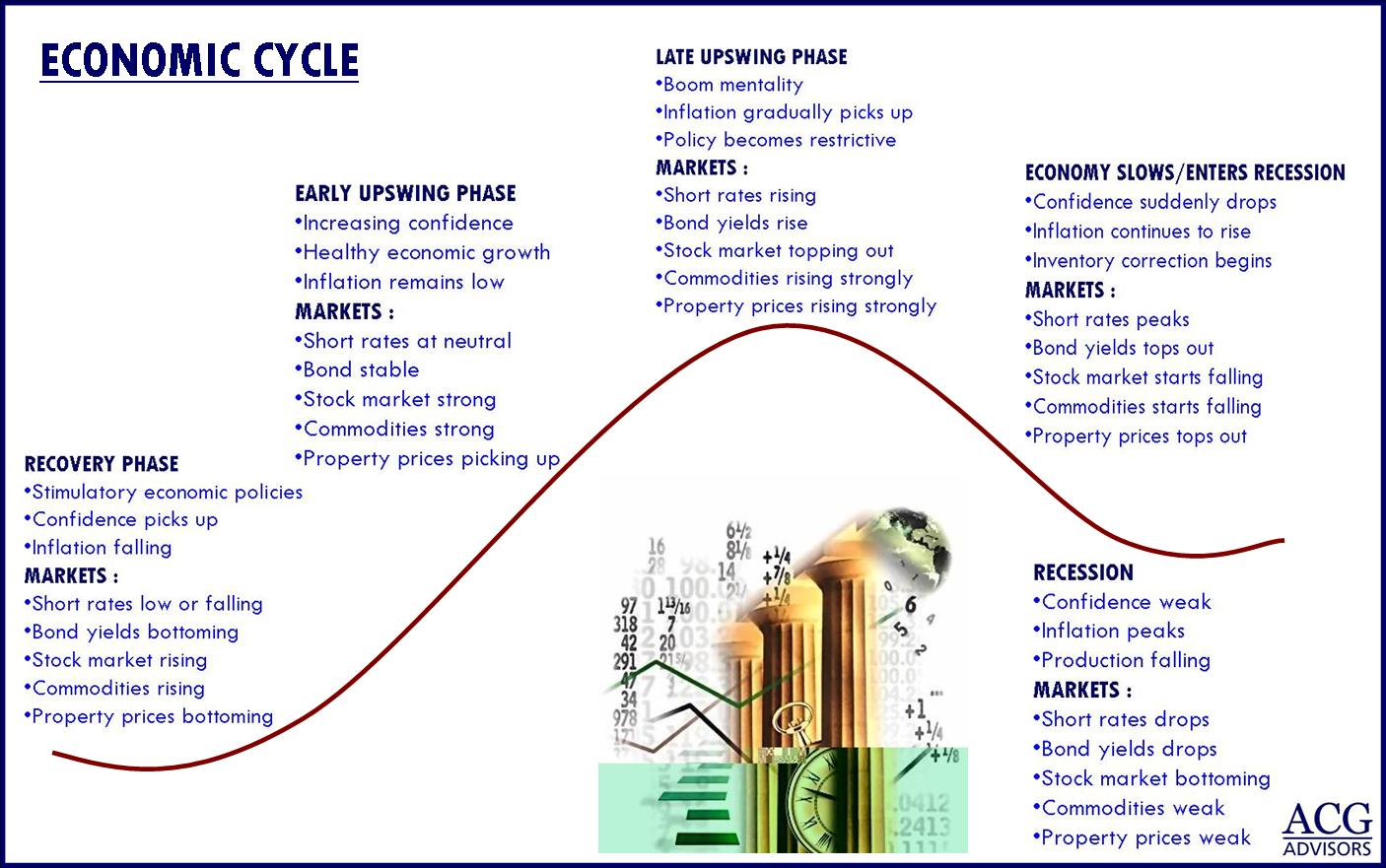 business cycles essay