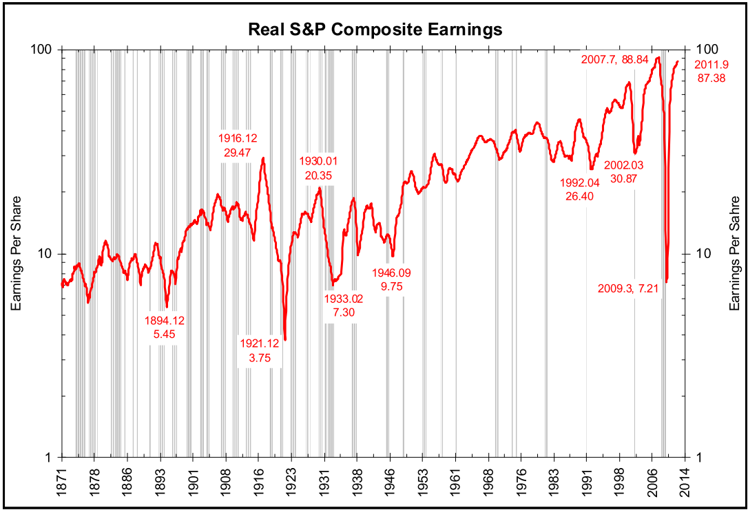 Comp Earnings 2012   THE YEAR OF LIVING DANGEROUSLY