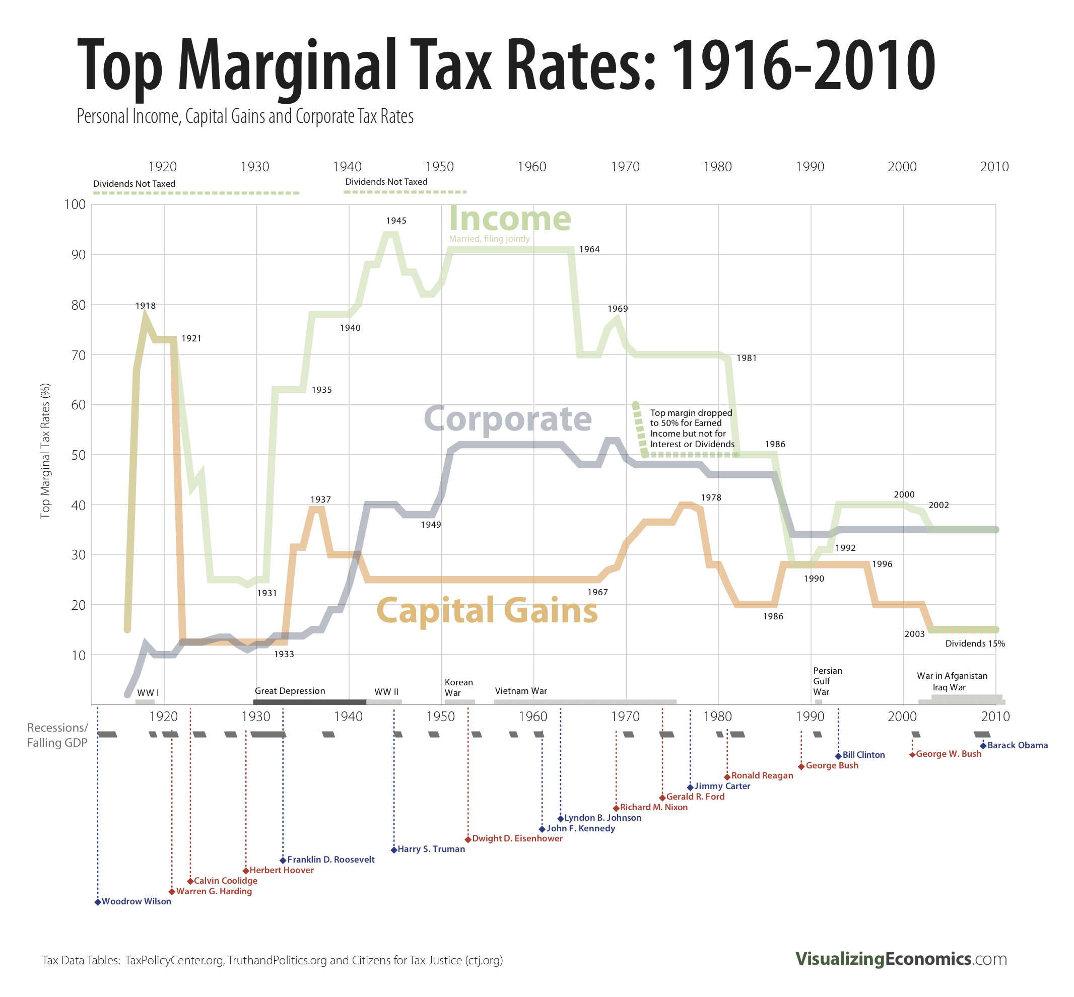 capital gains tax rate  2011