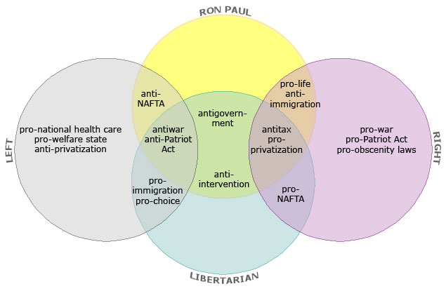 The Venn Of Paul The Big Picture