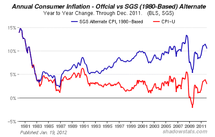 "As we discussed in An Adult Approach I, the perception of ""3% inflation"" is ..."