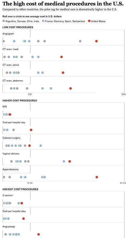 Comparing medical procedure costs, U.S. vs. overseas - medical translation