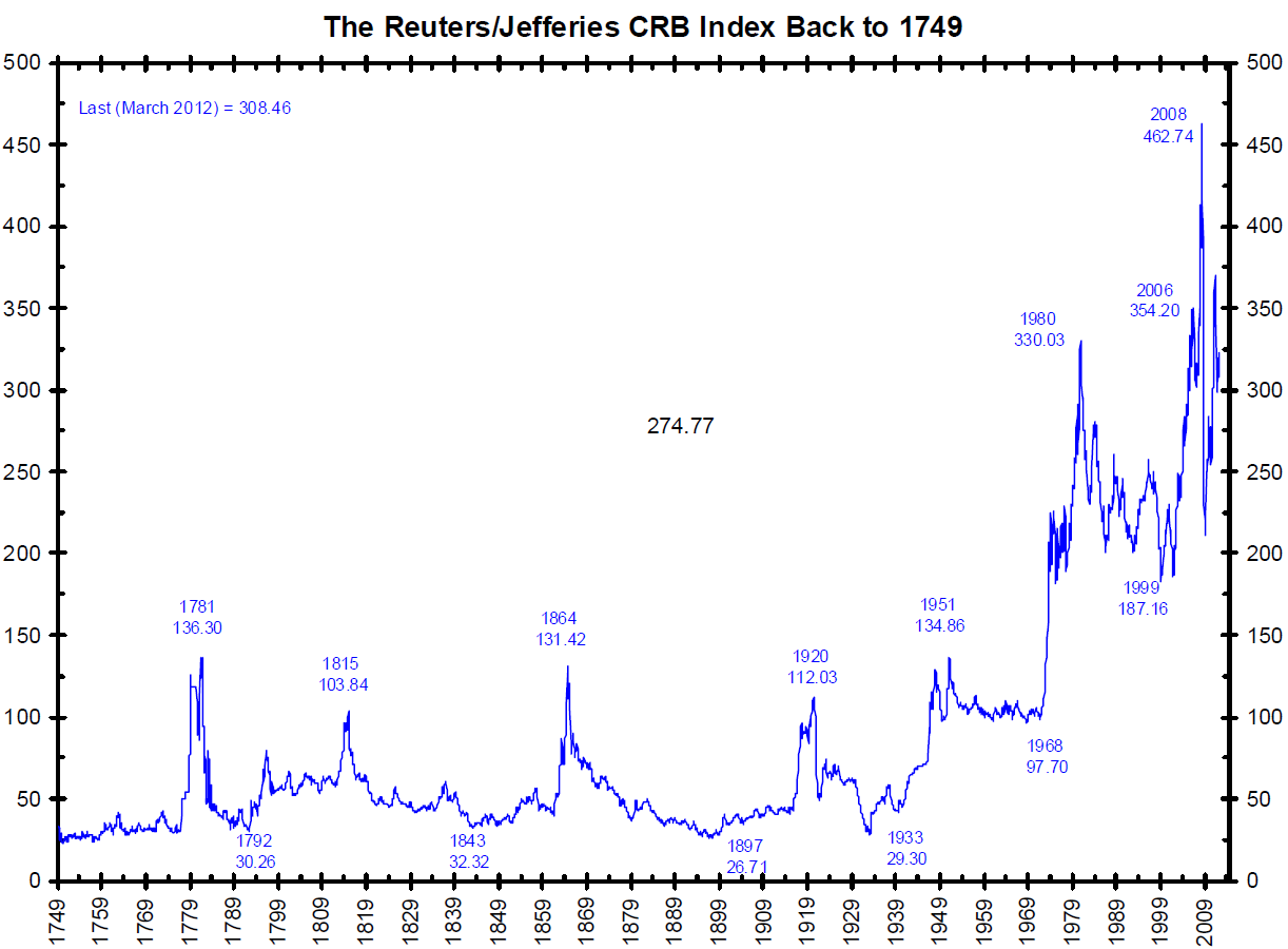 Crb index back to 1749 present the big picture