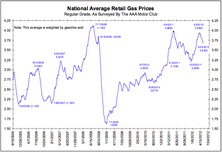 http://www.ritholtz.com/blog/wp-content/uploads/2012/05/National-Average-Retail-Gas-Prices.png