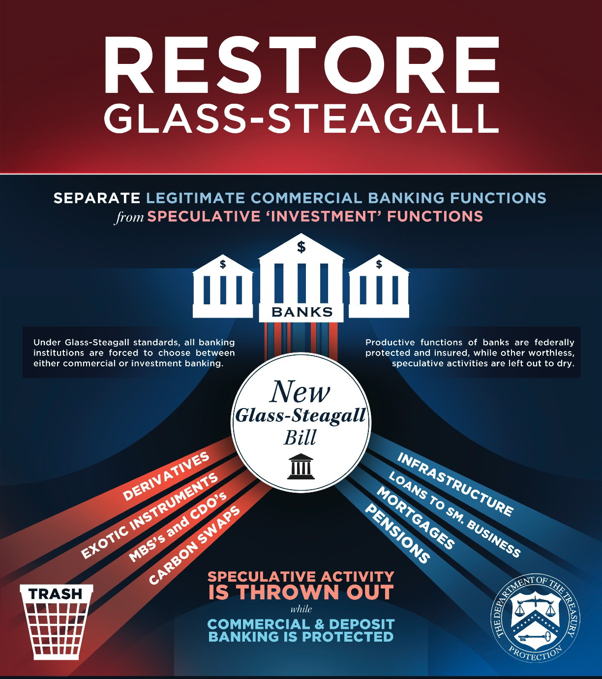 glass steagall act Both hillary clinton and bernie sanders are talking tough about wall street reform but only bernie sanders is advocating a reprise of the 1933 glass-steagall act, specifically that section of the depression-era act that had prohibited commercial banks and investment banks from operating under the same roof.
