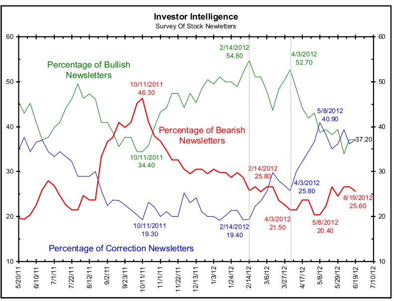Invesrtors-Intel% - Sentimiento de mercado en Wall Street