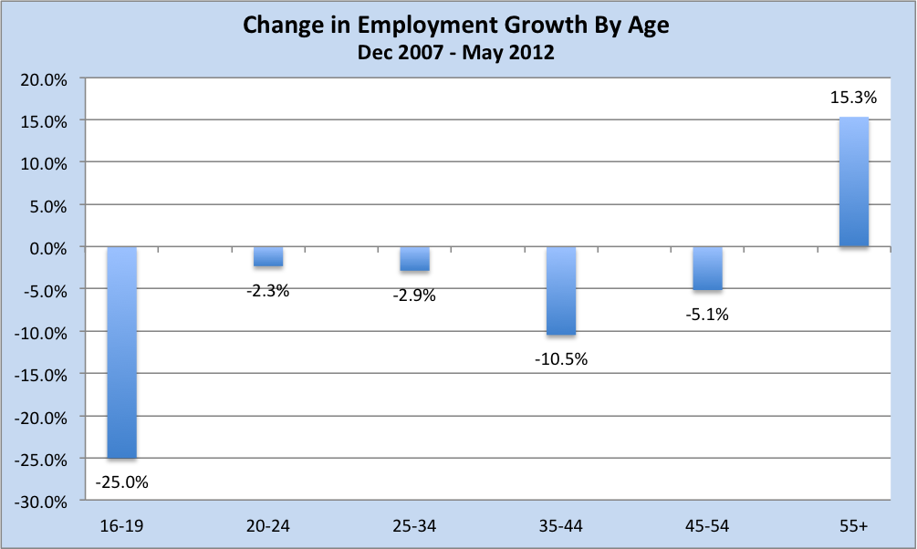 Change in employment by age cohort