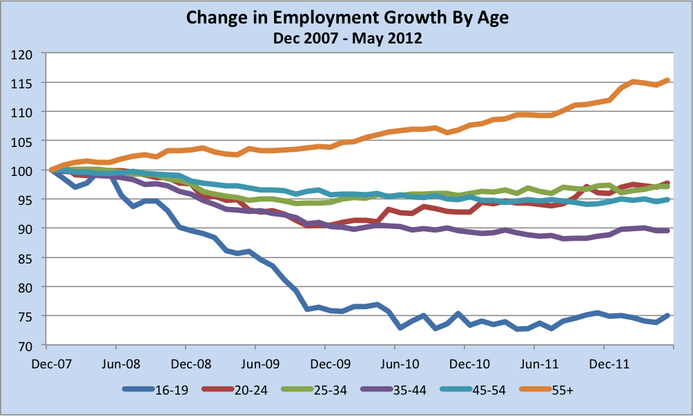 Employment by Age Cohort