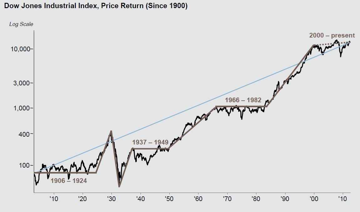 Динамика индекса Доу-Джонса с 1900-го года, логнормальная шкала