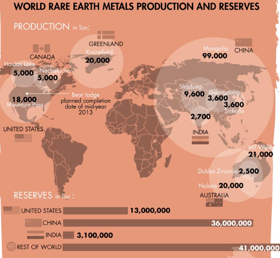 rare earth metals   the big picture