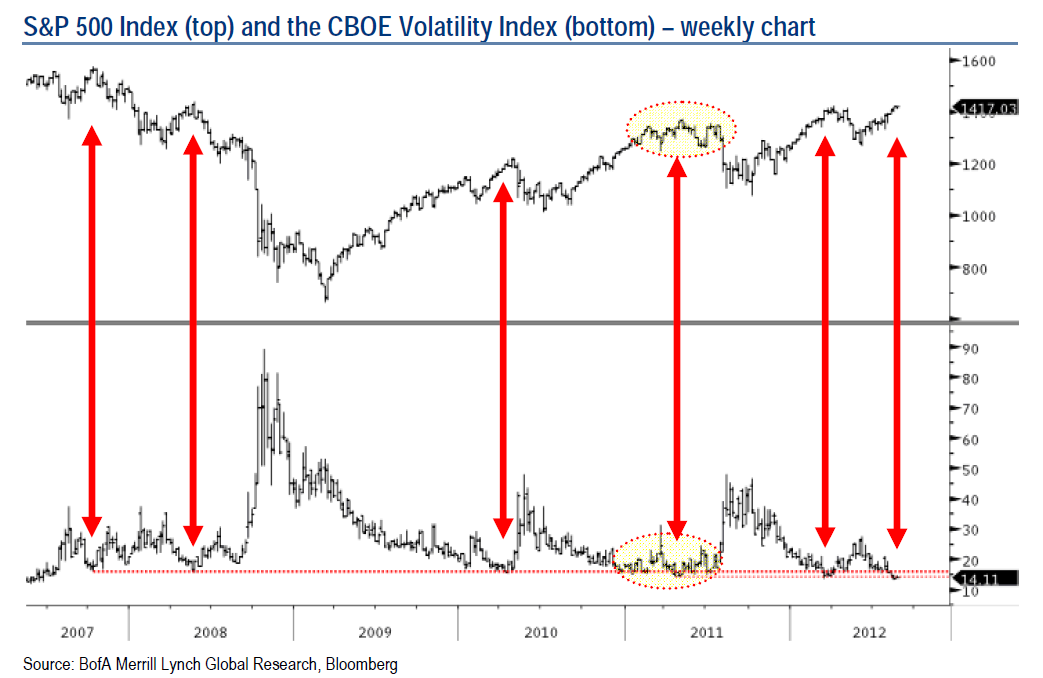 The Five Year Pattern For Cboe Volatility Index Vix