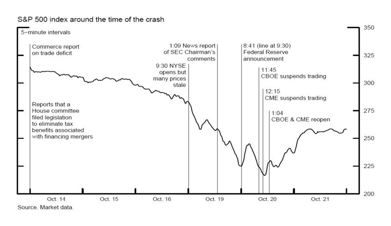Wall Street Crash Of 1929 Advice