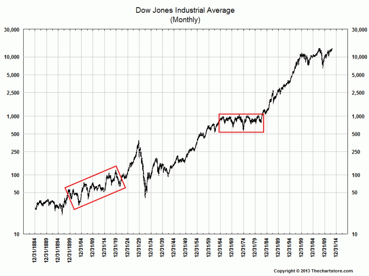 Most Long Term Charts Of Djia Are Wrong