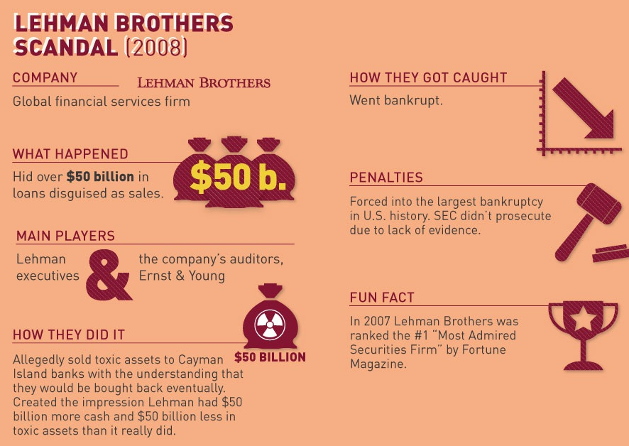 lehman brothers repo 105 scandal Accounting giant ernst & young sued for helping collapsed bank lehman brothers 'hide billions of dollars in debt' it targets a practice known as 'repo 105', in.
