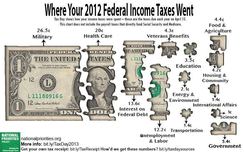 where does your tax dollar go zero hedge. Black Bedroom Furniture Sets. Home Design Ideas
