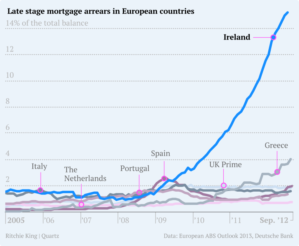 late-stage-arrears-in-europe2.png