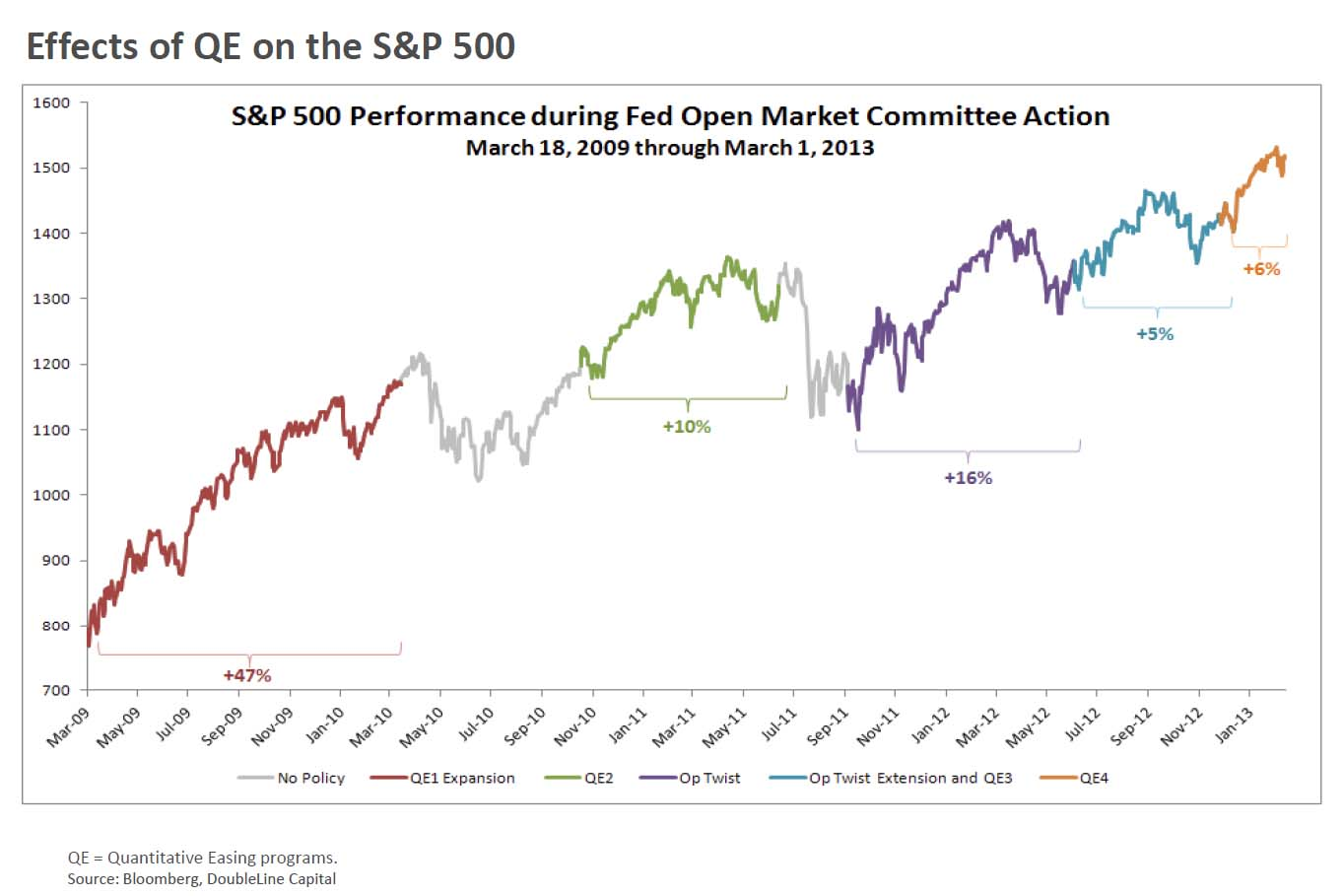 Fed vs S&P