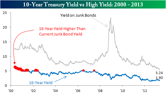 High Yield vs 10 Year