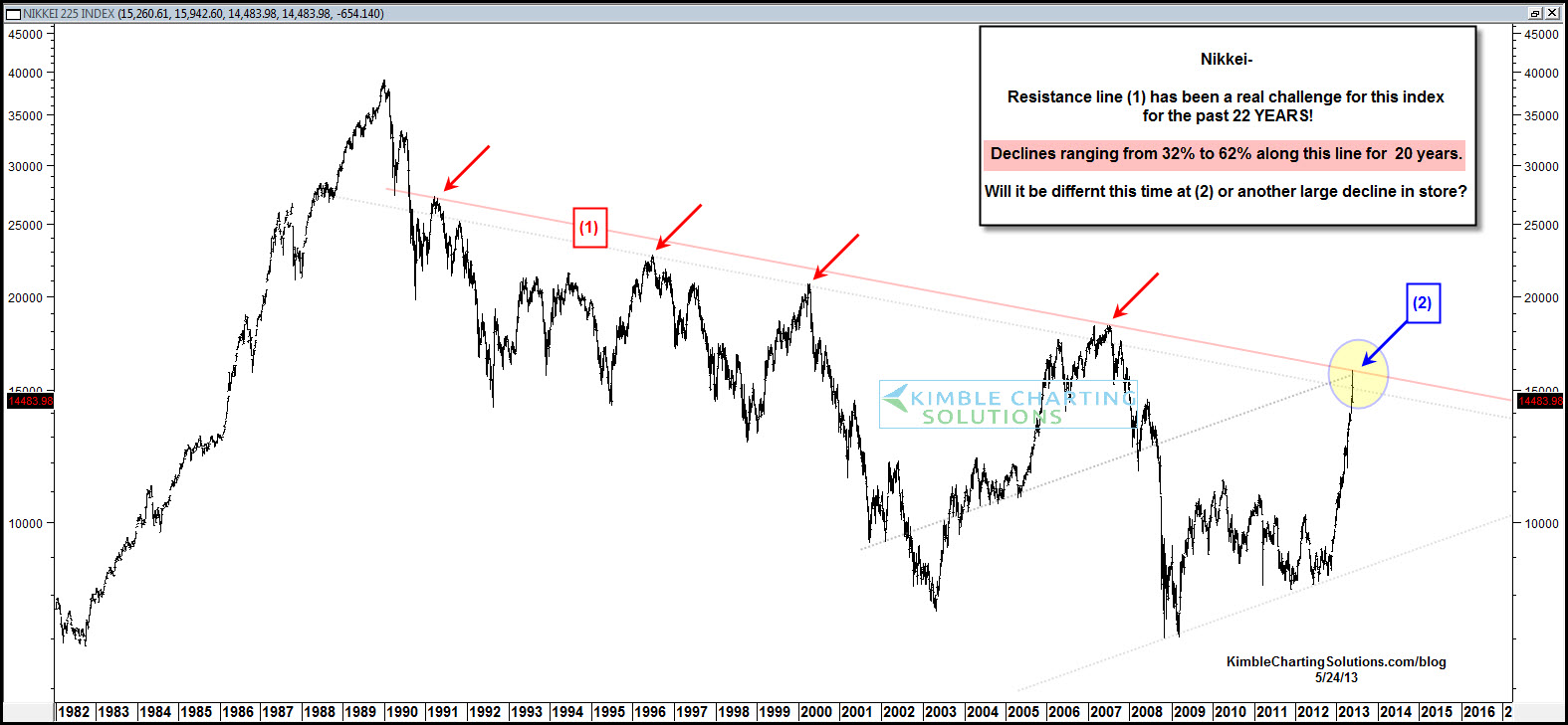 Nikkei downtrend 1982 present the big picture