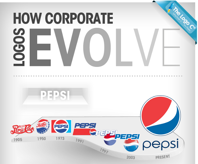 How Corporate Logos Evolve - The Big Picture