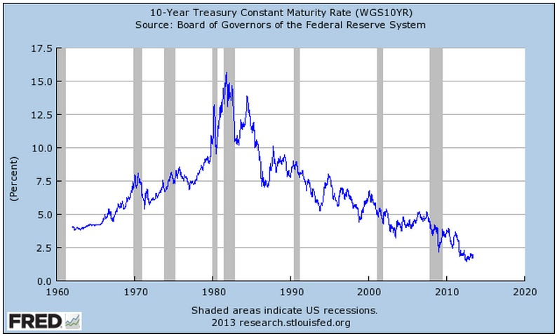 U s 10 year bond yields in perspective 1790 present the big