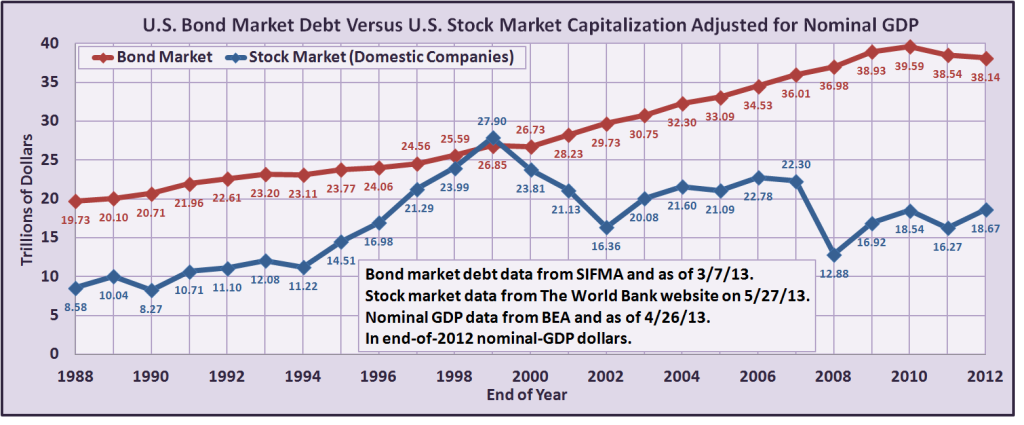 Bond-Market-Size-Article-Chart-1