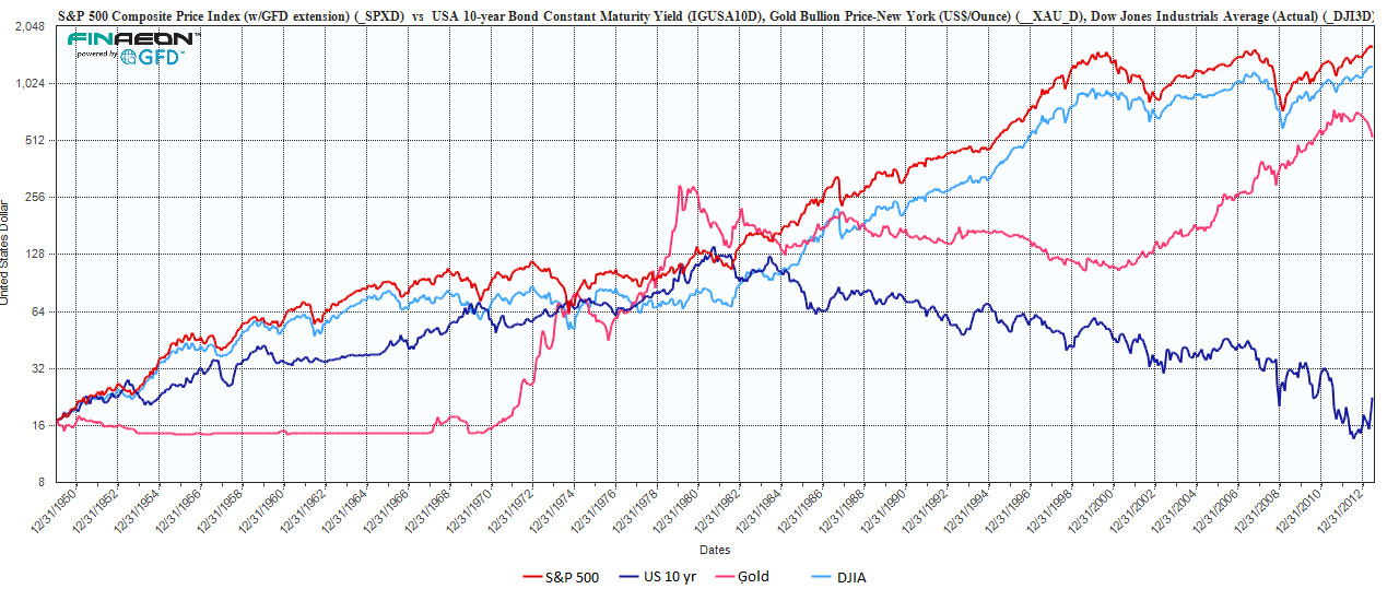 Gld Stock Quote Pleasing 50 Year Chart Stocks Bonds & Gold  The Big Picture