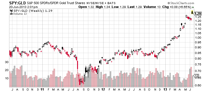 spy vs gld