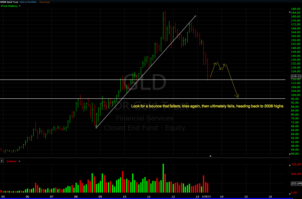 GLD monthly