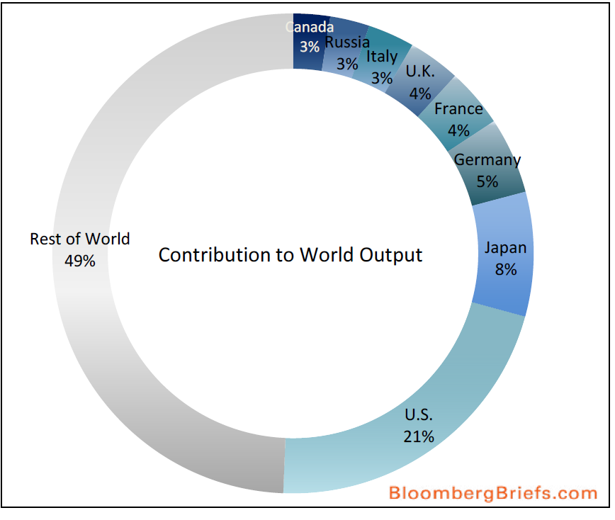 World output