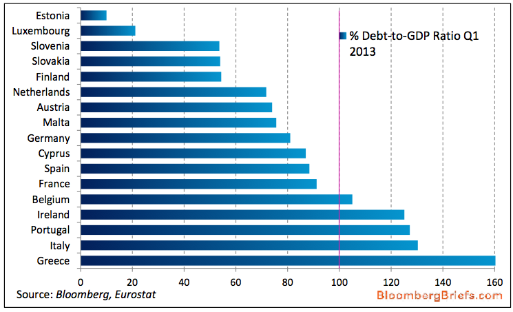 euro debt to GDP