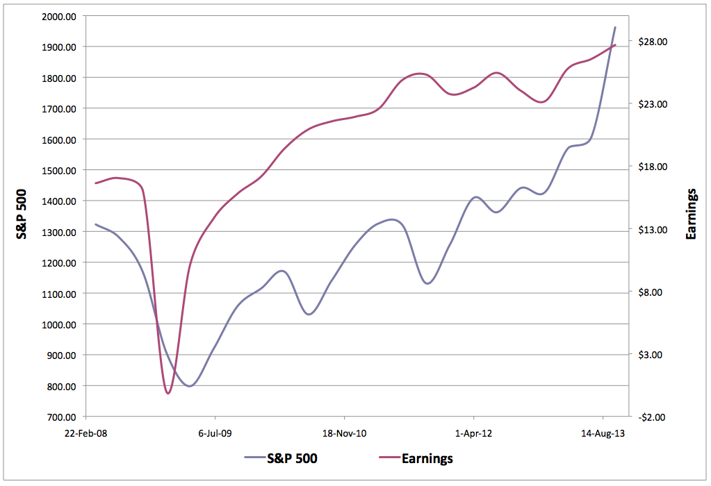 spx price vs earnings