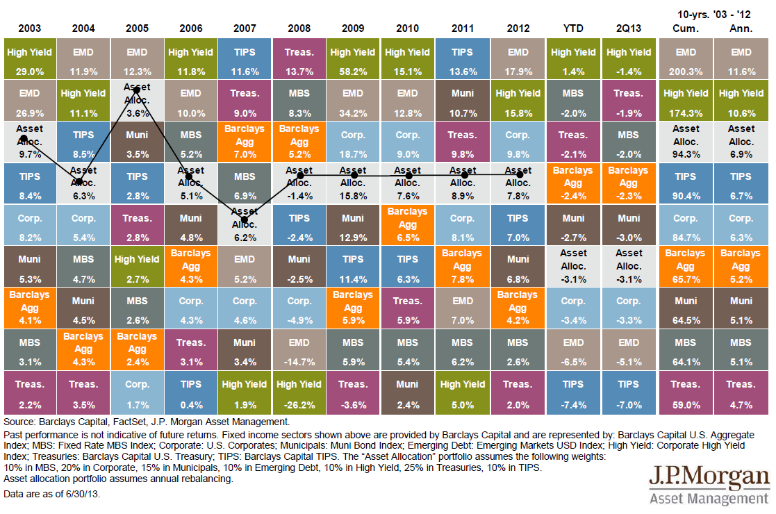 Annual Returns by Asset Class - The Big Picture : asset allocation quilt chart - Adamdwight.com