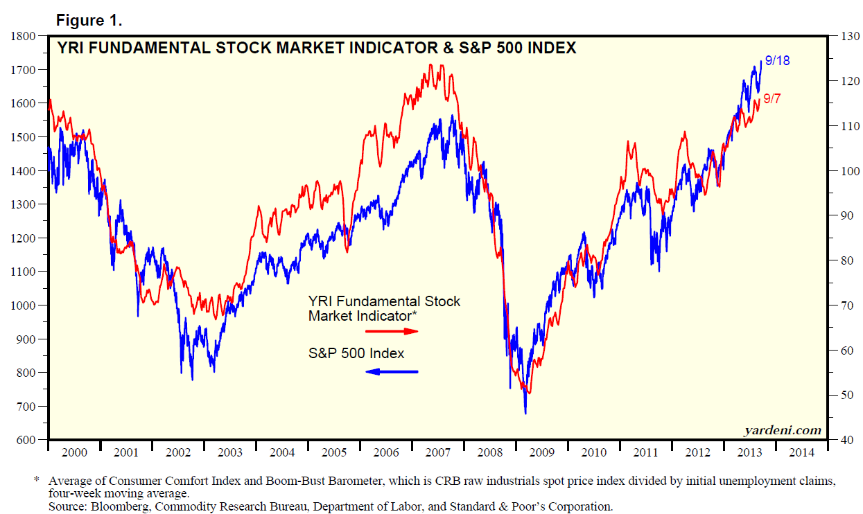 Stock Market Sentiment & Technical Indicators - The Big Picture