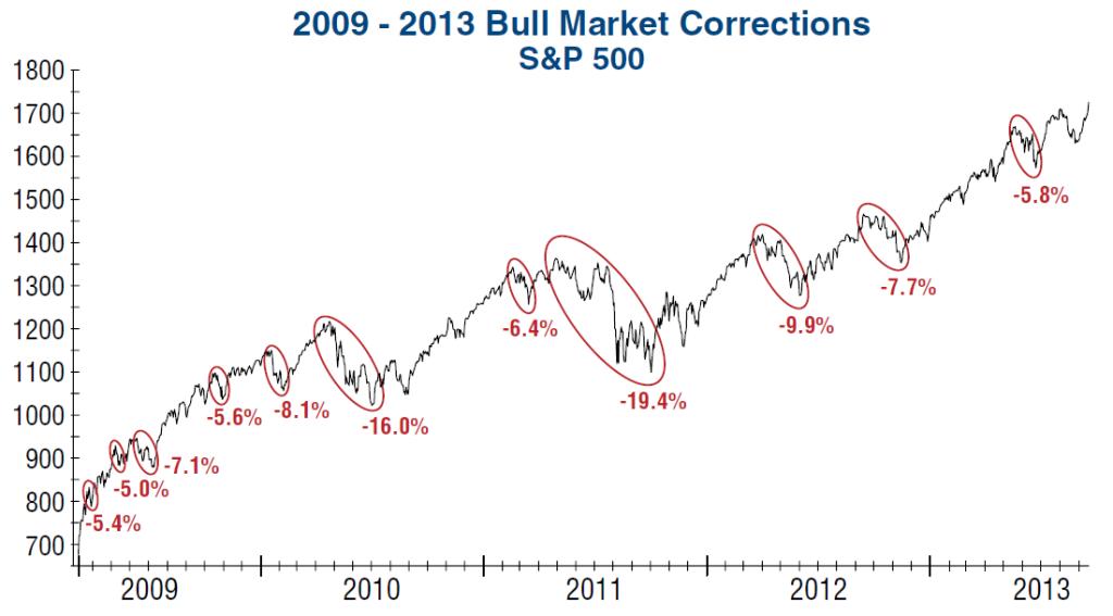 bull market corrections