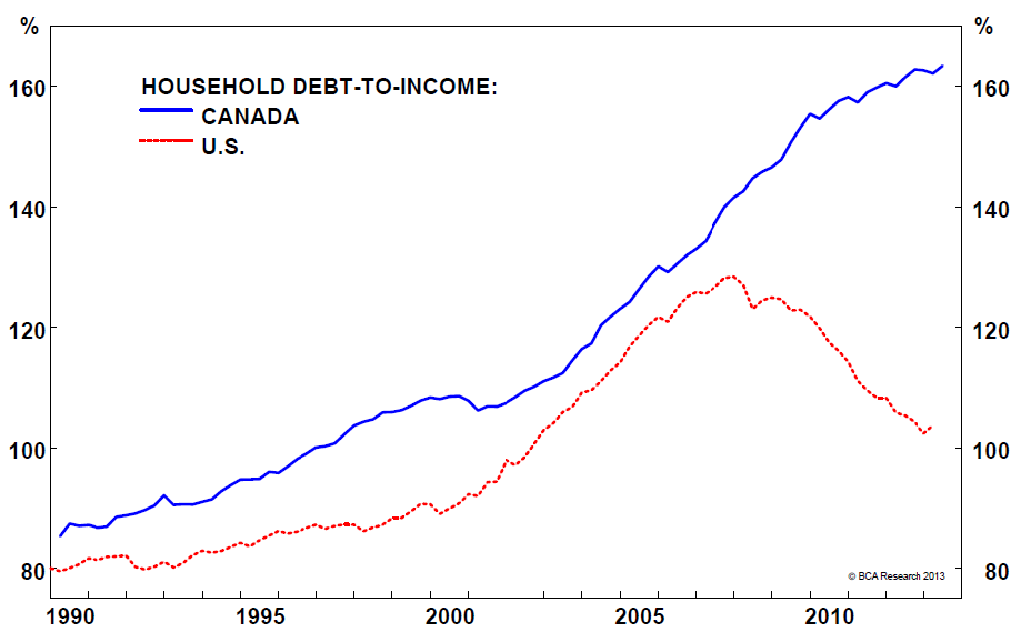 how to buy a corporate debt investor in canada