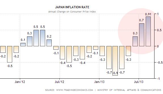 Japan+Inflation