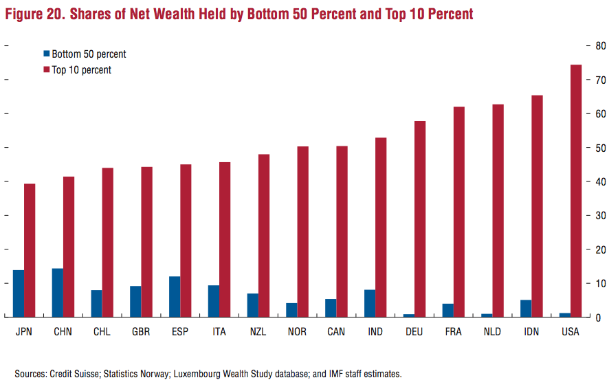 Shares of Net Wealth