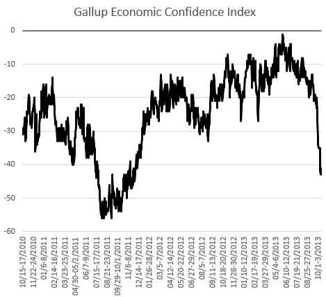 gallup-econ-confidence