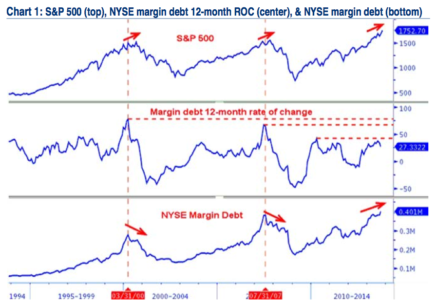 margin rate of change