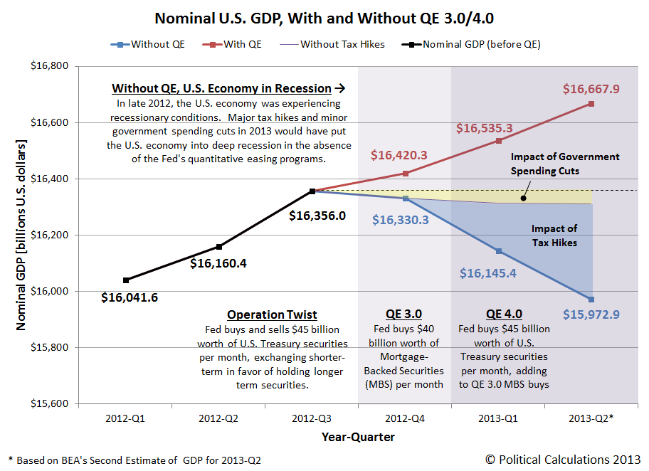nominal-US-gdp-with-and-without-QE3-4