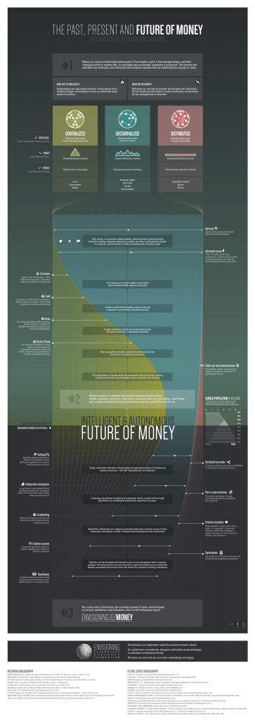 the_future_of_money_timeline